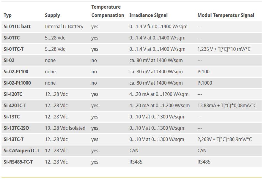 Solar Irradiance Sensor Reference Cell Solar